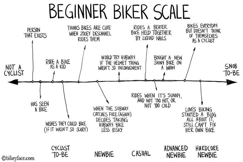 beginner_biker_scale