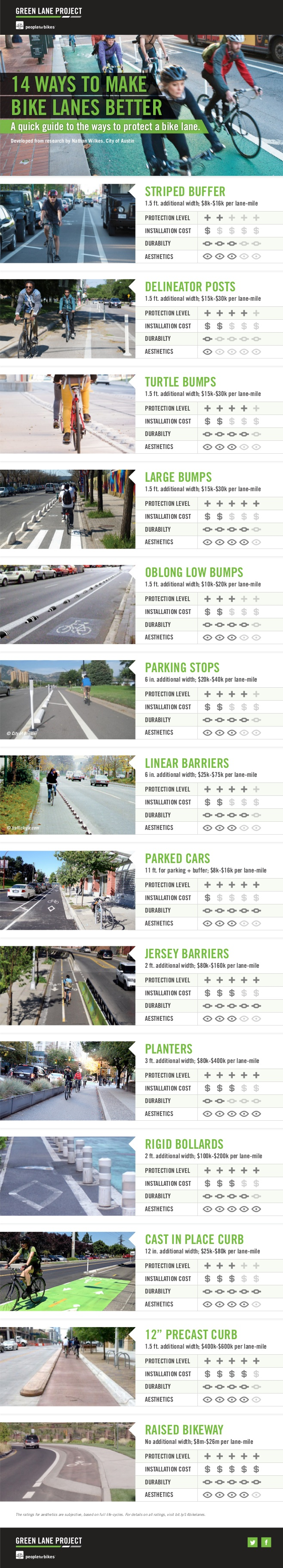 Reference: http://www.peopleforbikes.org/blog/entry/14-ways-to-make-bike-lanes-better-the-infographic