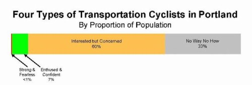 From Robert Geller's analysis of cyclists in Portland, Oregon. While regional differences in these numbers probably exist, Geller provides an intuitive way to think about how the population breaks down according to skill level and confidence – each population having a particular comfort zone and willingness to tolerate traffic stress.