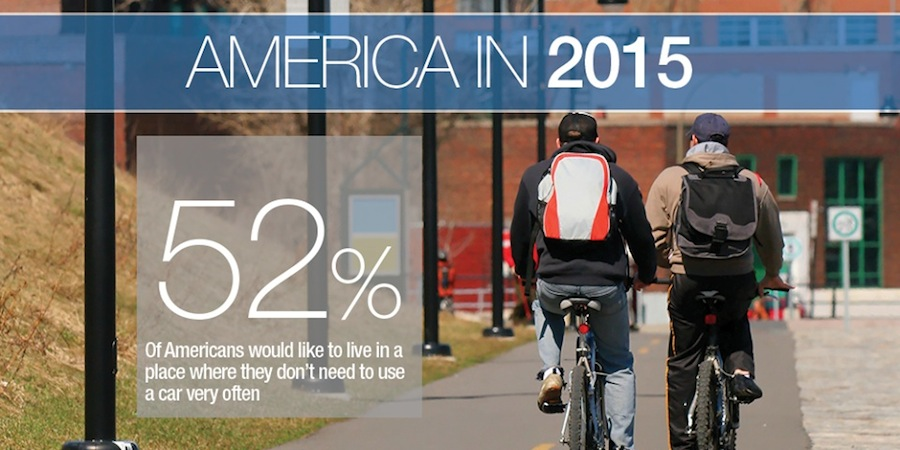 Source: ULI Survey of Views on Housing, Transportation, and Community